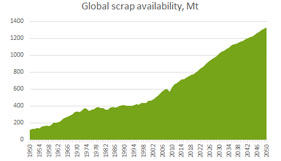 The future of global scrap availability