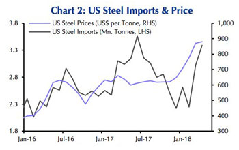 Surging steel prices are 'self-defeating'